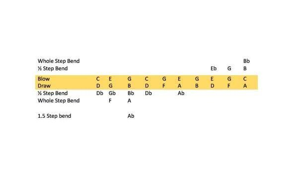 Harmonica Positions Explained