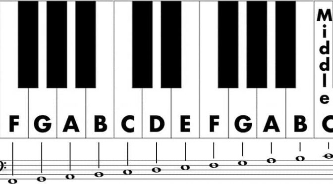 Bass clef notes: how to easily read notes for the left hand on piano?