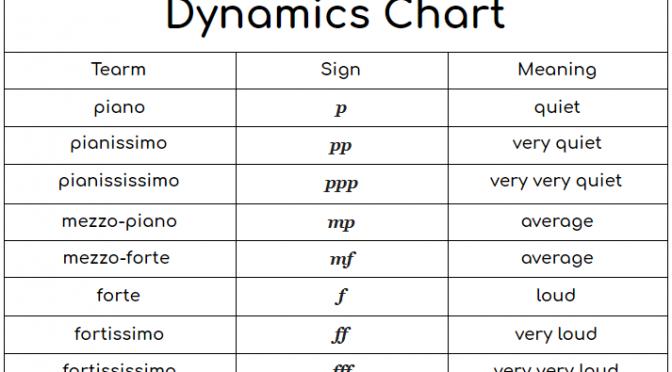Dynamic markings in music